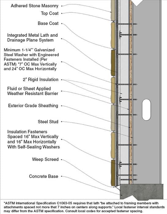Architect's Guide to Natural Thin Stone Veneer | Stoneyard®